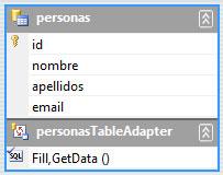 Estructura de la tabla personas (id, nombre, apellidos, email)